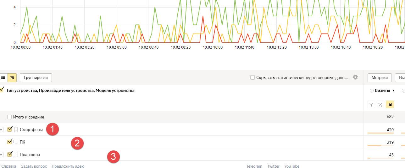 Отчет Яндекс.Метрики по устройствам и странице входа